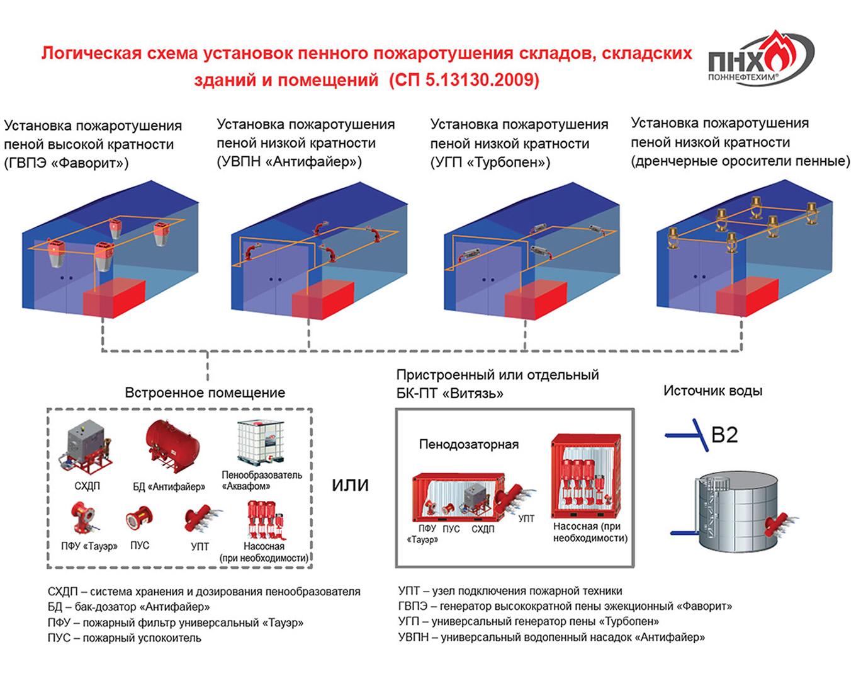 Система пожаротушения ленточных конвейерах Нория НЛ 5А 01